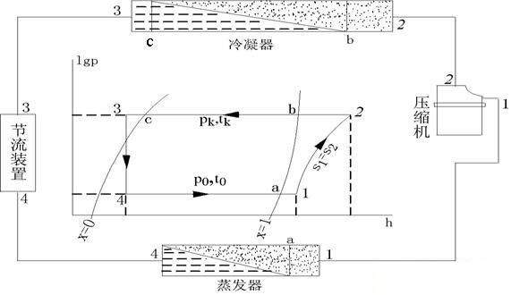 一、蒸气压缩式制冷循环   单级蒸气压缩制冷理论循环,一般可在制冷剂的压焓图上表示如下图的循环4a12bc34。它由4→a→1、1→2、2→b→c→3和3→4四个分过程组成。    (一)蒸发和吸气过热过程4→a→1      4→a 为低温低压的液态制冷剂在蒸发器中定温(t0)、定压(p0)吸热沸腾汽化的过程,湿蒸气的干度逐渐增大,假定至蒸发器出口a处制冷剂完全汽化为干蒸气,即x=1。      a&ra